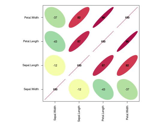Correlation plot for 'iris' dataset